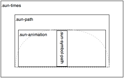 Div Structure